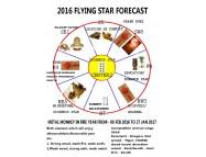 2016 Feng Shui information